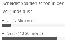 Umfrage: scheidet Spanien in der Vorrunde aus