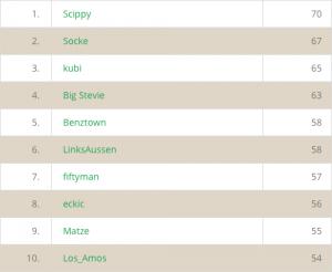 Top 10 Rangliste
